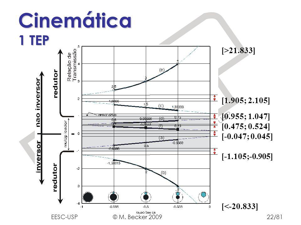 Prof. Dr. Marcelo Becker - SEM – EESC – USP [>21.833] [1.905; 2.105] [0.955; 1.047] [0.475; 0.524] [-0.047; 0.045] [-1.105;-0.905] [<-20.833] Cinemáti