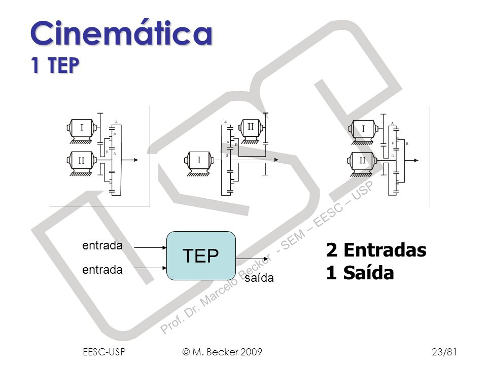 Prof. Dr. Marcelo Becker - SEM – EESC – USP Cinemática 1 TEP 2 Entradas 1 Saída TEP entrada saída EESC-USP © M. Becker 200923/81