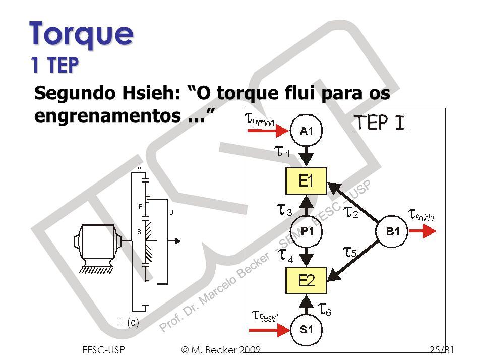 Prof. Dr. Marcelo Becker - SEM – EESC – USP Segundo Hsieh: O torque flui para os engrenamentos... Torque 1 TEP EESC-USP © M. Becker 200925/81