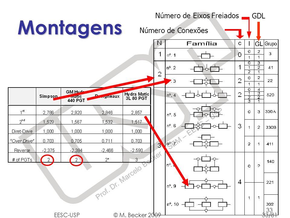 Prof. Dr. Marcelo Becker - SEM – EESC – USP 33 GDLNúmero de Eixos Freiados Número de Conexões Montagens EESC-USP © M. Becker 200933/81