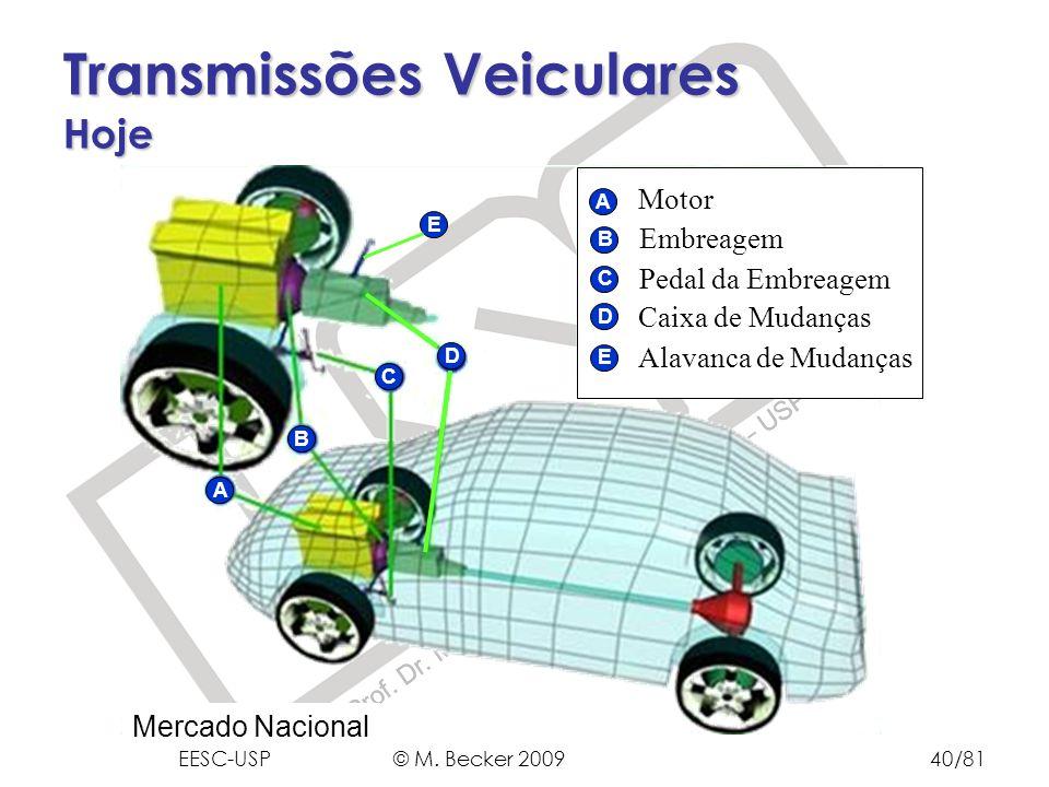 Prof. Dr. Marcelo Becker - SEM – EESC – USP A B C D E Motor Embreagem Pedal da Embreagem Caixa de Mudanças Alavanca de Mudanças E A B C D Mercado Naci