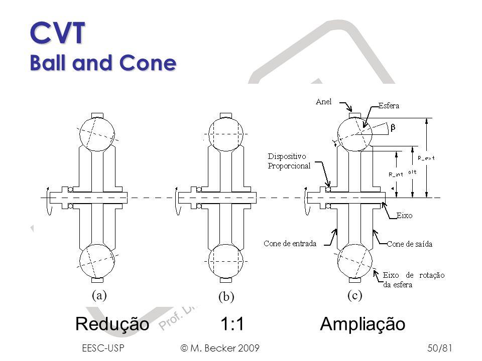 Prof. Dr. Marcelo Becker - SEM – EESC – USP CVT Ball and Cone (a) (b) (c) Redução1:1 Ampliação EESC-USP © M. Becker 200950/81