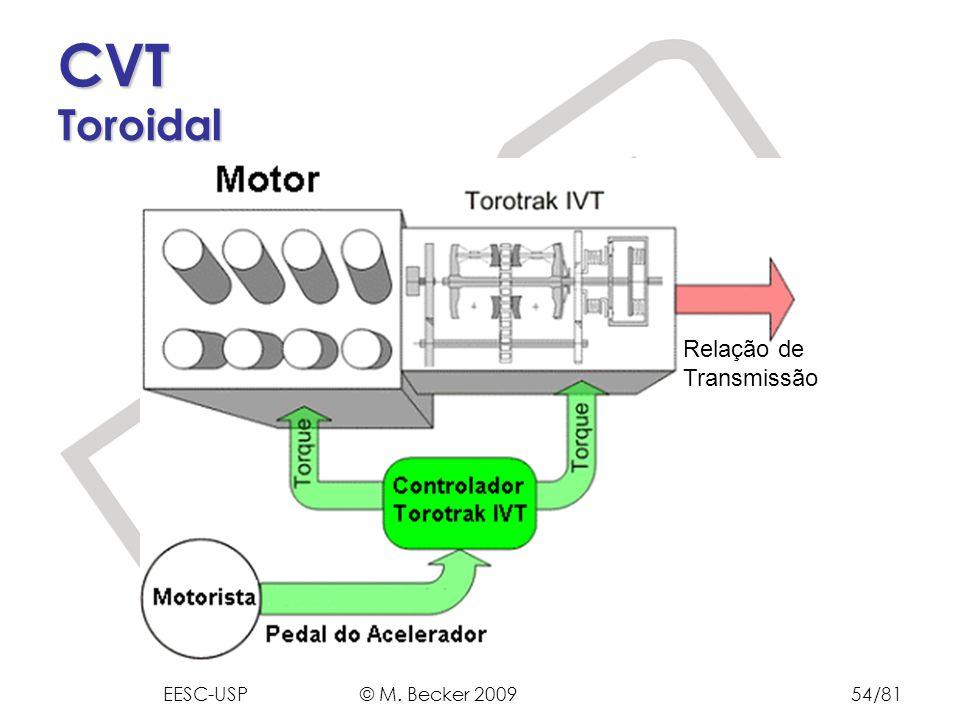 Prof. Dr. Marcelo Becker - SEM – EESC – USP CVT Toroidal Relação de Transmissão EESC-USP © M. Becker 200954/81
