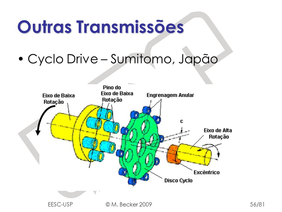 Prof. Dr. Marcelo Becker - SEM – EESC – USP Cyclo Drive – Sumitomo, Japão Outras Transmissões EESC-USP © M. Becker 200956/81