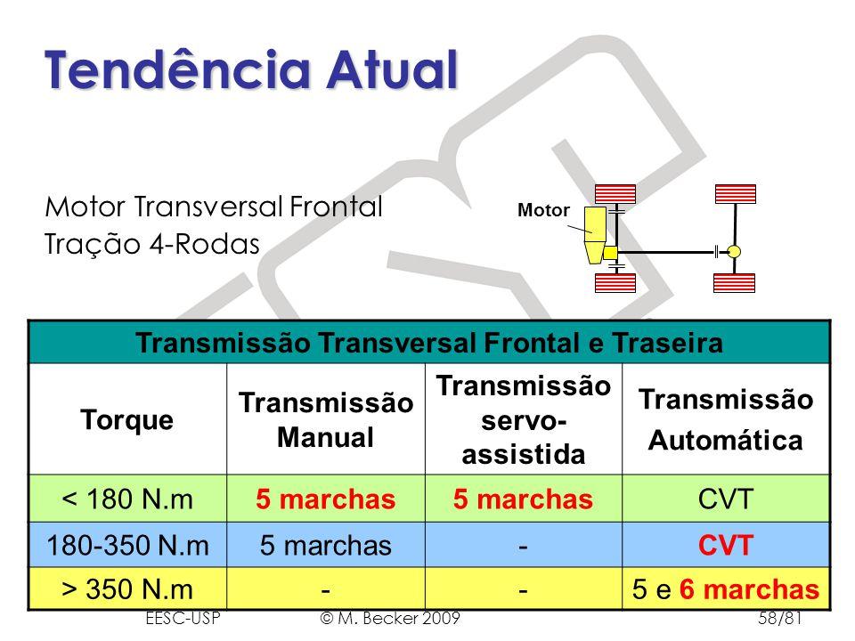 Prof. Dr. Marcelo Becker - SEM – EESC – USP Tendência Atual Motor Transversal Frontal Tração 4-Rodas Transmissão Transversal Frontal e Traseira Torque