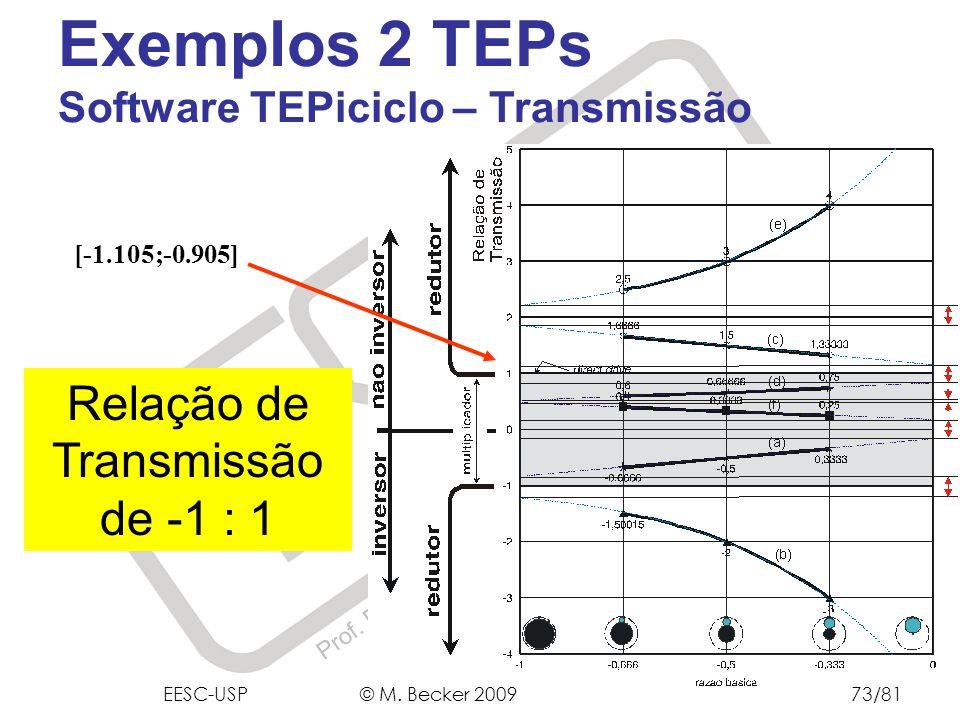Prof. Dr. Marcelo Becker - SEM – EESC – USP [-1.105;-0.905] Relação de Transmissão de -1 : 1 Exemplos 2 TEPs Software TEPiciclo – Transmissão EESC-USP