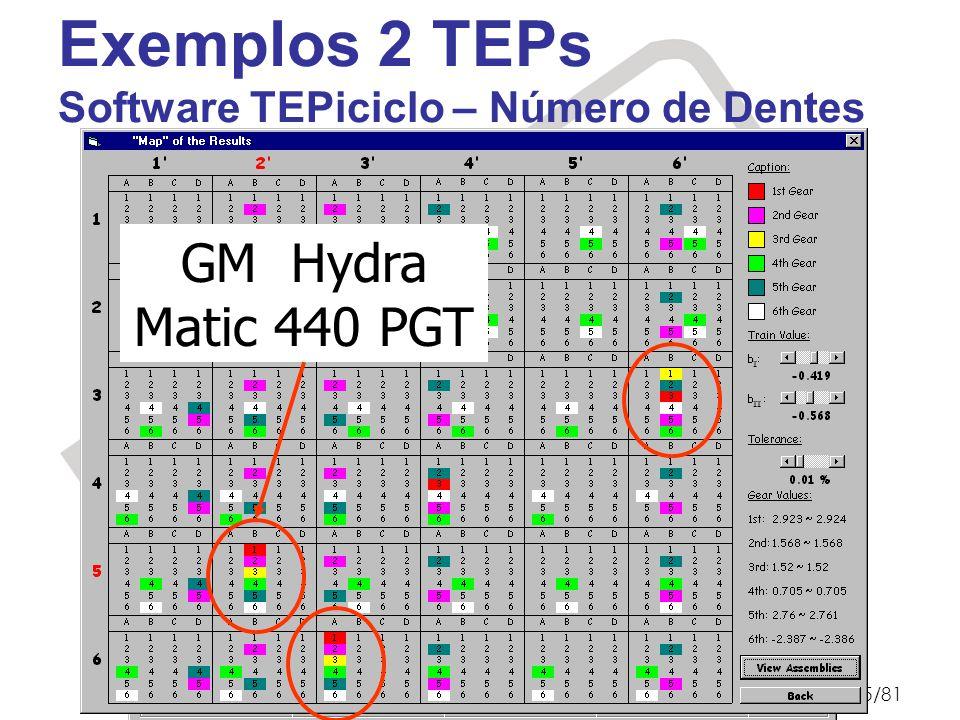 Prof. Dr. Marcelo Becker - SEM – EESC – USP EESC-USP © M. Becker 200975/81 GM Hydra Matic 440 PGT Exemplos 2 TEPs Software TEPiciclo – Número de Dente