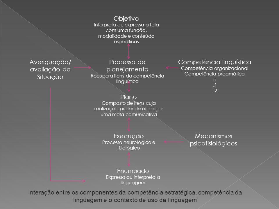 Objetivo Interpreta ou expressa a fala com uma função, modalidade e conteúdo específicos Averiguação/ avaliação da Situação Processo de planejamento Recupera itens da competência linguística Plano Composto de itens cuja realização pretende alcançar uma meta comunicativa Execução Processo neurológico e fisiológico Enunciado Expressa ou interpreta a linguagem Competência linguística Competência organizacional Competência pragmática Li L1 L2 Mecanismos psicofisiológicos Interação entre os componentes da competência estratégica, competência da linguagem e o contexto de uso da linguagem
