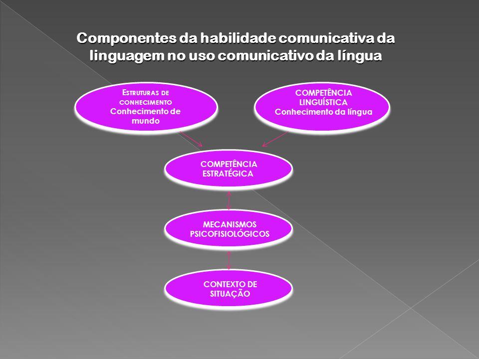 Componentes da habilidade comunicativa da linguagem no uso comunicativo da língua E STRUTURAS DE CONHECIMENTO Conhecimento de mundo E STRUTURAS DE CONHECIMENTO Conhecimento de mundo COMPETÊNCIA LINGUÍSTICA Conhecimento da língua COMPETÊNCIA ESTRATÉGICA MECANISMOS PSICOFISIOLÓGICOS CONTEXTO DE SITUAÇÃO