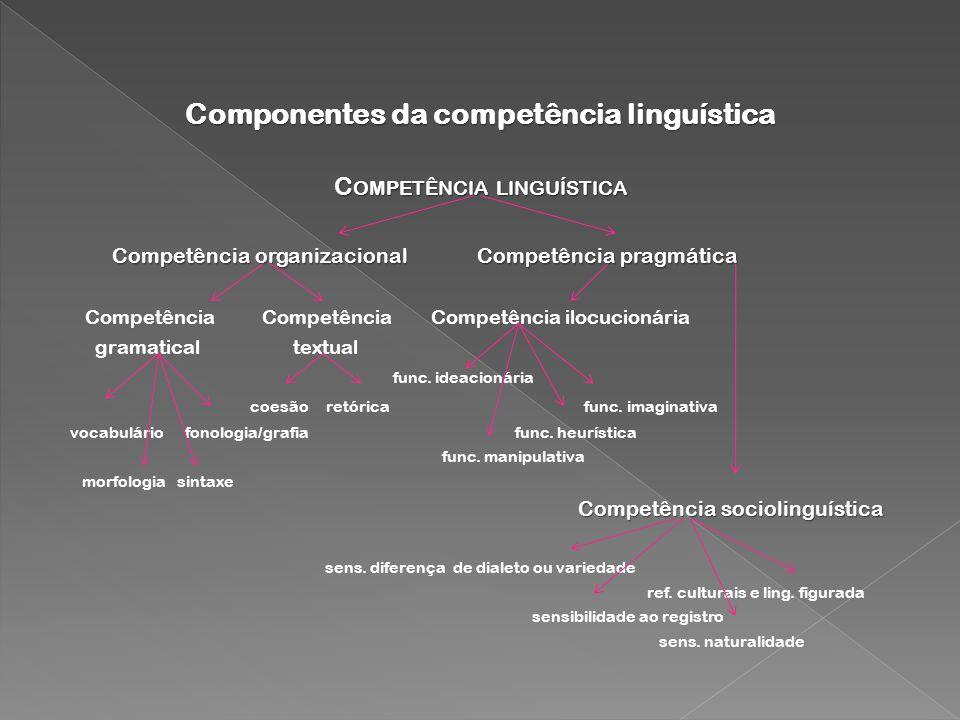Componentes da competência linguística C OMPETÊNCIA LINGUÍSTICA Competência organizacional Competência pragmática Competência organizacional Competênc