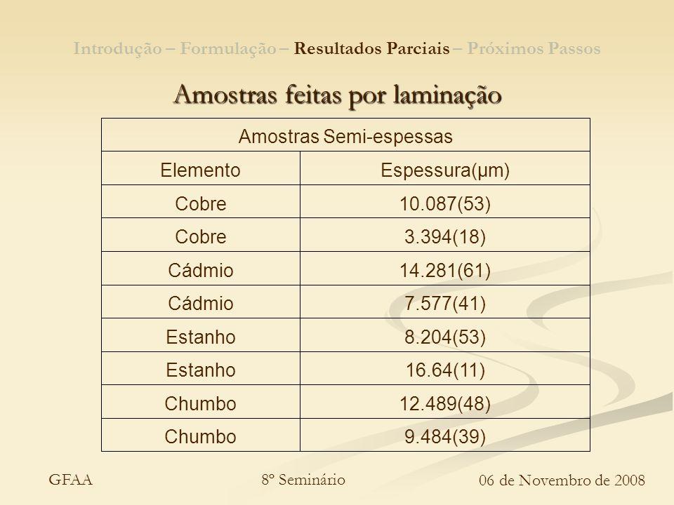 8º Seminário 06 de Novembro de 2008 GFAA Amostras feitas por laminação 9.484(39)Chumbo 12.489(48)Chumbo 16.64(11)Estanho 8.204(53)Estanho 7.577(41)Cád