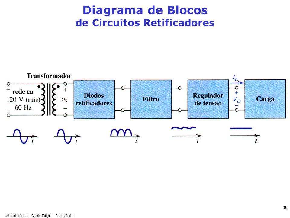 Microeletrônica – Quinta Edição Sedra/Smith 16 Diagrama de Blocos de Circuitos Retificadores
