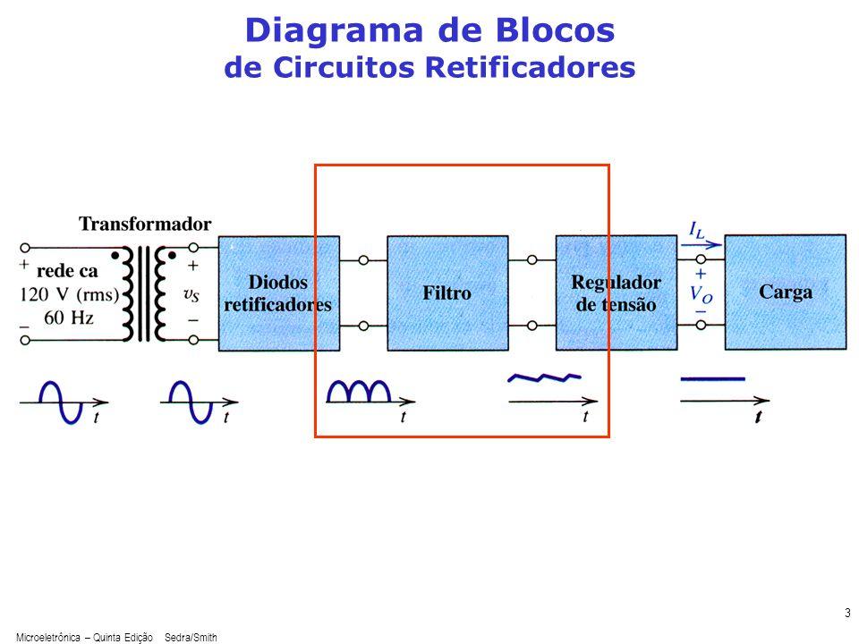 Microeletrônica – Quinta Edição Sedra/Smith 4 O Retificador com Bloco de Filtro (Retificador Meia Onda com Filtro com Capacitor – Retificador de Pico) Transitório Regime permanente Sinal (comportamento) variável no tempo Que modelo utilizar.