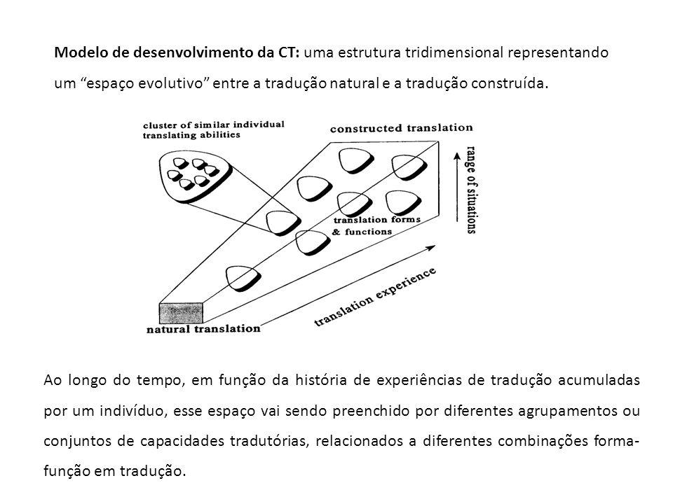 Modelo de desenvolvimento da CT: uma estrutura tridimensional representando um espaço evolutivo entre a tradução natural e a tradução construída. Ao l
