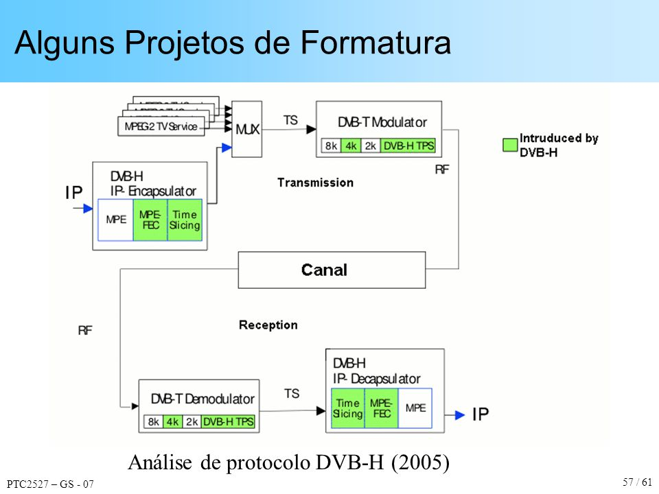 PTC2527 – GS - 07 57 / 61 Alguns Projetos de Formatura Análise de protocolo DVB-H (2005)