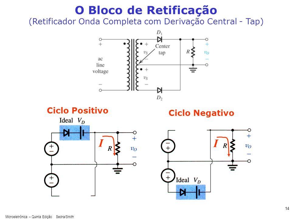Microeletrônica – Quinta Edição Sedra/Smith 14 O Bloco de Retificação (Retificador Onda Completa com Derivação Central - Tap) Ciclo Positivo I I Ciclo