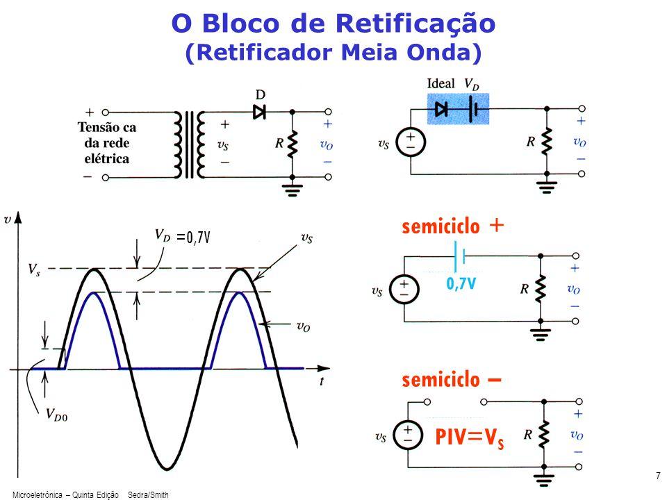Microeletrônica – Quinta Edição Sedra/Smith 7 O Bloco de Retificação (Retificador Meia Onda) =0,7V semiciclo + semiciclo – PIV=V S
