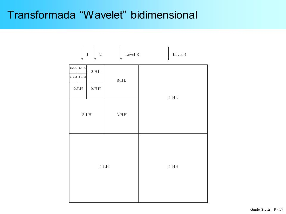 Guido Stolfi 10 / 17 Transformada Wavelet bidimensional