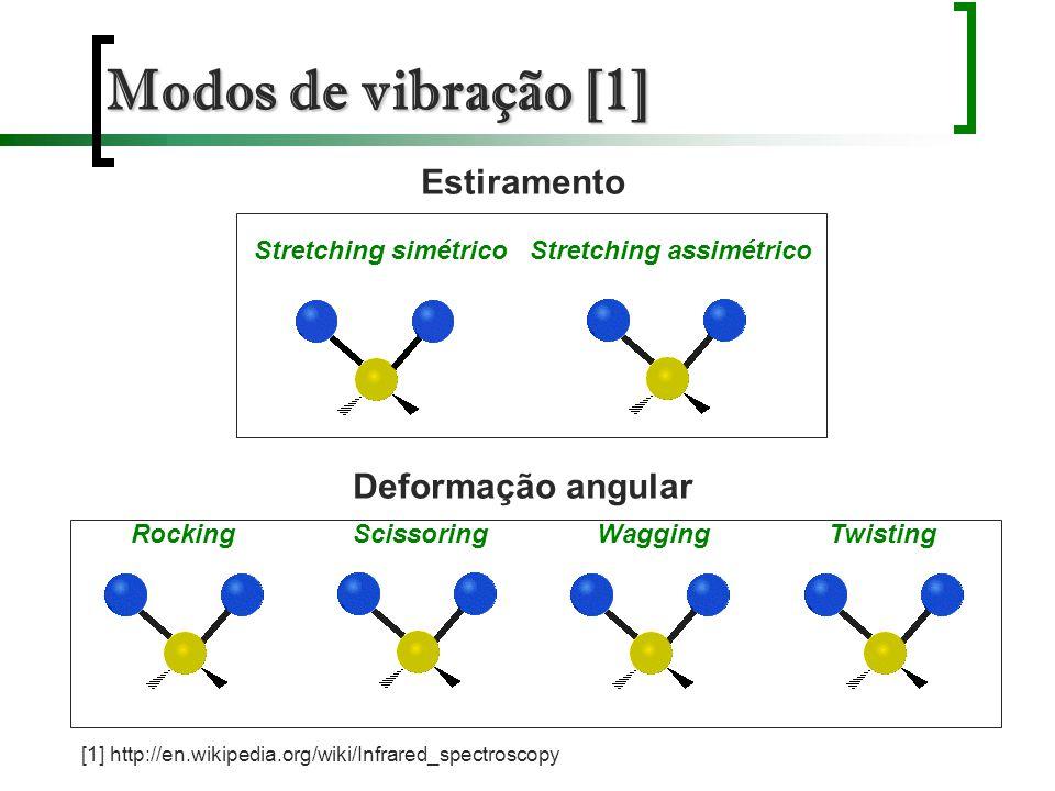 Modos de vibração [1] Estiramento Deformação angular Stretching simétricoStretching assimétrico RockingScissoringTwistingWagging [1] http://en.wikiped