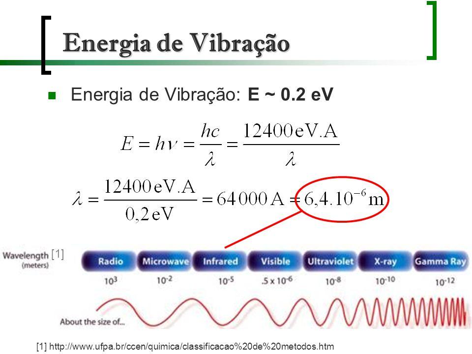Energia de Vibração Energia de Vibração: E ~ 0.2 eV [1] http://www.ufpa.br/ccen/quimica/classificacao%20de%20metodos.htm [1]