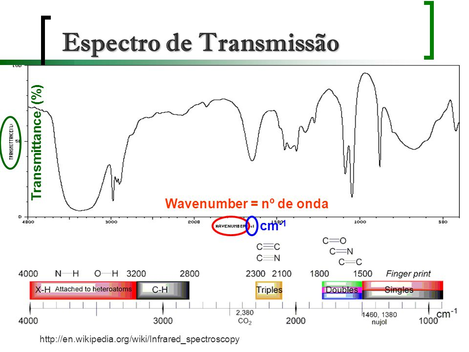 Espectro de Transmissão http://en.wikipedia.org/wiki/Infrared_spectroscopy Wavenumber = nº de onda Transmittance (%) cm -1