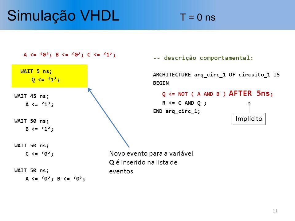 Simulação VHDL T = 0 ns 11 A <= 0; B <= 0; C <= 1; WAIT 5 ns; Q <= 1; WAIT 45 ns; A <= 1; WAIT 50 ns; B <= 1; WAIT 50 ns; C <= 0; WAIT 50 ns; A <= 0;