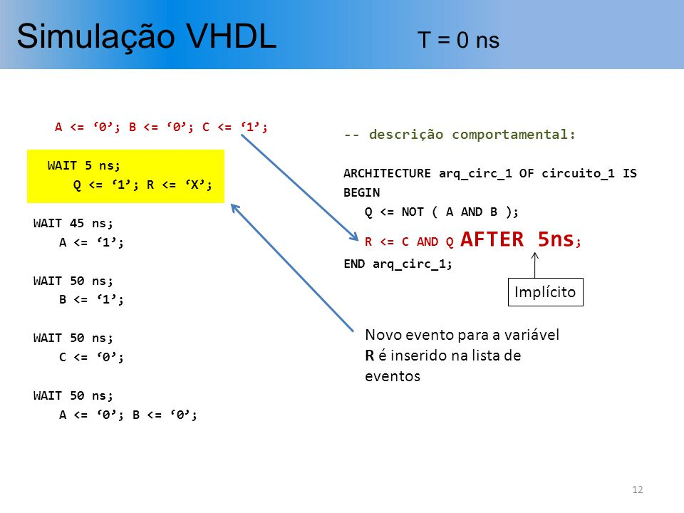 Simulação VHDL T = 0 ns 12 A <= 0; B <= 0; C <= 1; WAIT 5 ns; Q <= 1; R <= X; WAIT 45 ns; A <= 1; WAIT 50 ns; B <= 1; WAIT 50 ns; C <= 0; WAIT 50 ns;