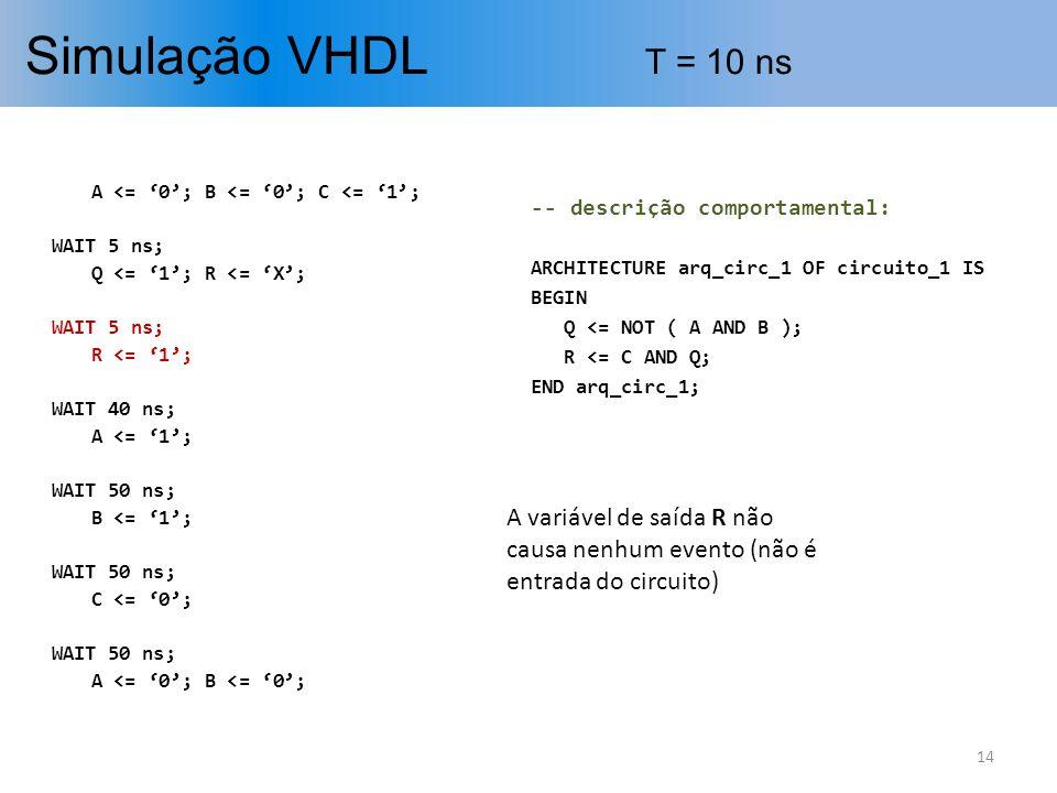 Simulação VHDL T = 10 ns 14 A <= 0; B <= 0; C <= 1; WAIT 5 ns; Q <= 1; R <= X; WAIT 5 ns; R <= 1; WAIT 40 ns; A <= 1; WAIT 50 ns; B <= 1; WAIT 50 ns;