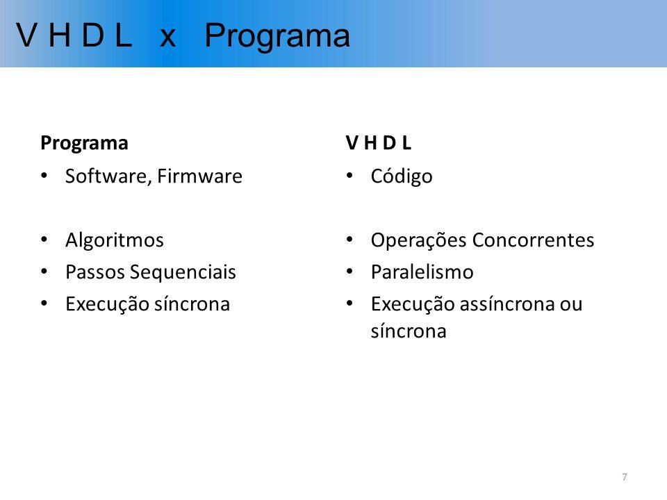 V H D L x Programa Programa Software, Firmware Algoritmos Passos Sequenciais Execução síncrona V H D L Código Operações Concorrentes Paralelismo Execu