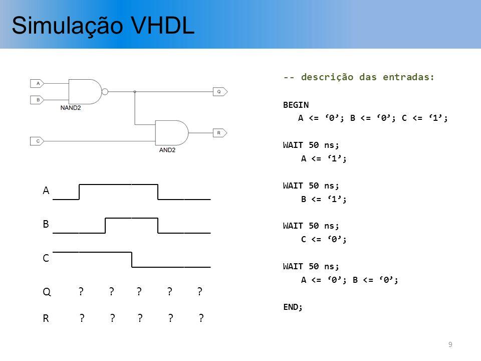 Simulação VHDL T = 0 ns 10 A <= 0; B <= 0; C <= 1; WAIT 50 ns; A <= 1; WAIT 50 ns; B <= 1; WAIT 50 ns; C <= 0; WAIT 50 ns; A <= 0; B <= 0; -- descrição comportamental: ARCHITECTURE arq_circ_1 OF circuito_1 IS BEGIN Q <= NOT ( A AND B ); R <= C AND Q ; END arq_circ_1; Atribuição gera novo evento para a variável Q num instante futuro: Q <= 1; Sinais A e B mudaram e afetam uma atribuição