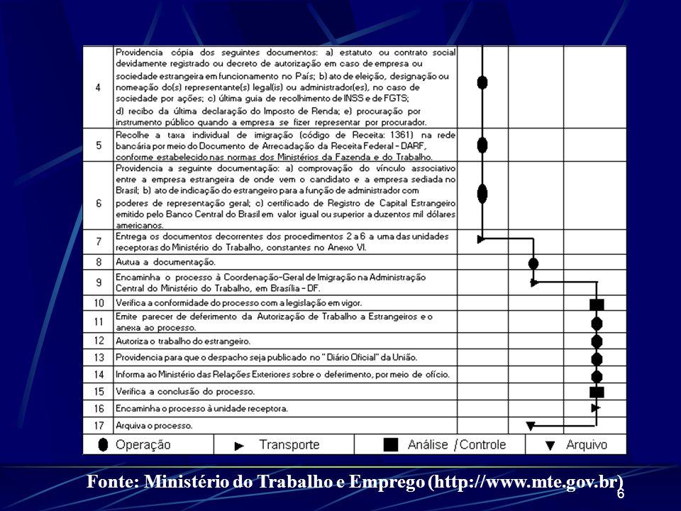 6 Fonte: Ministério do Trabalho e Emprego (http://www.mte.gov.br)