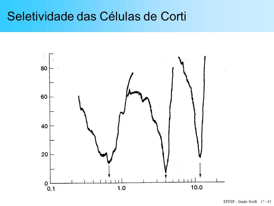EPUSP - Guido Stolfi 17 / 65 Seletividade das Células de Corti
