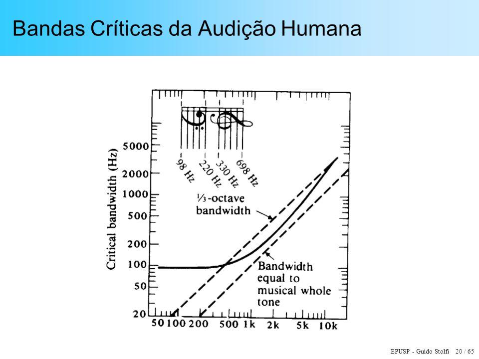 EPUSP - Guido Stolfi 20 / 65 Bandas Críticas da Audição Humana