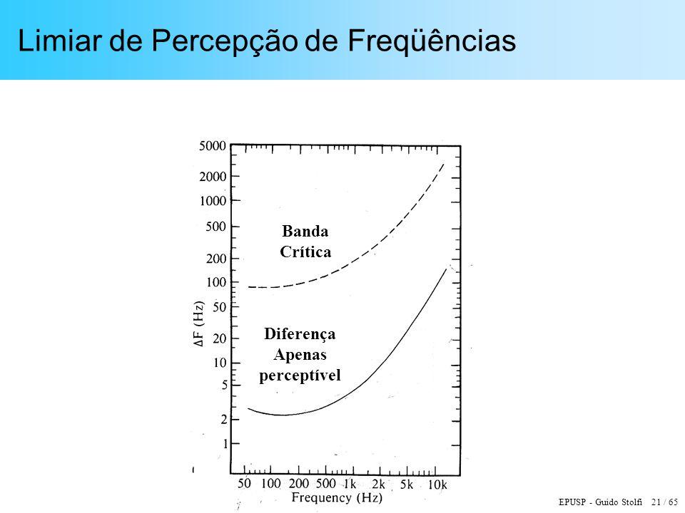 EPUSP - Guido Stolfi 21 / 65 Limiar de Percepção de Freqüências Banda Crítica Diferença Apenas perceptível