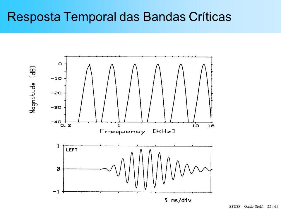 EPUSP - Guido Stolfi 22 / 65 Resposta Temporal das Bandas Críticas 5 ms/div