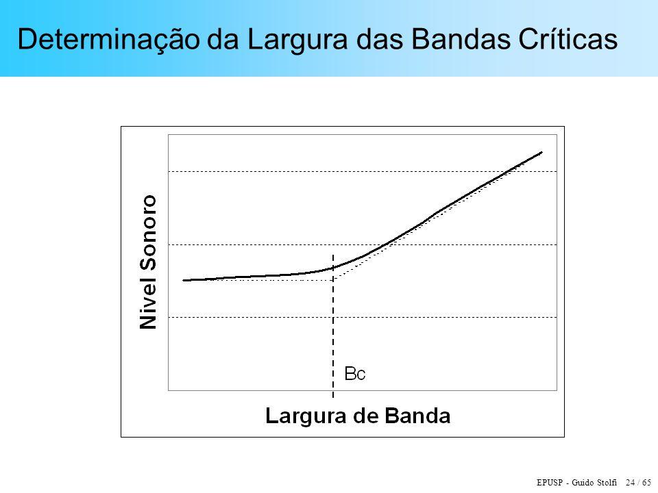 EPUSP - Guido Stolfi 24 / 65 Determinação da Largura das Bandas Críticas