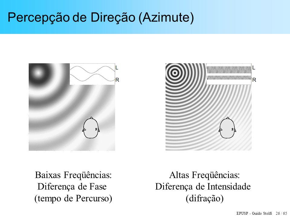 EPUSP - Guido Stolfi 26 / 65 Percepção de Direção (Azimute) Baixas Freqüências: Diferença de Fase (tempo de Percurso) Altas Freqüências: Diferença de