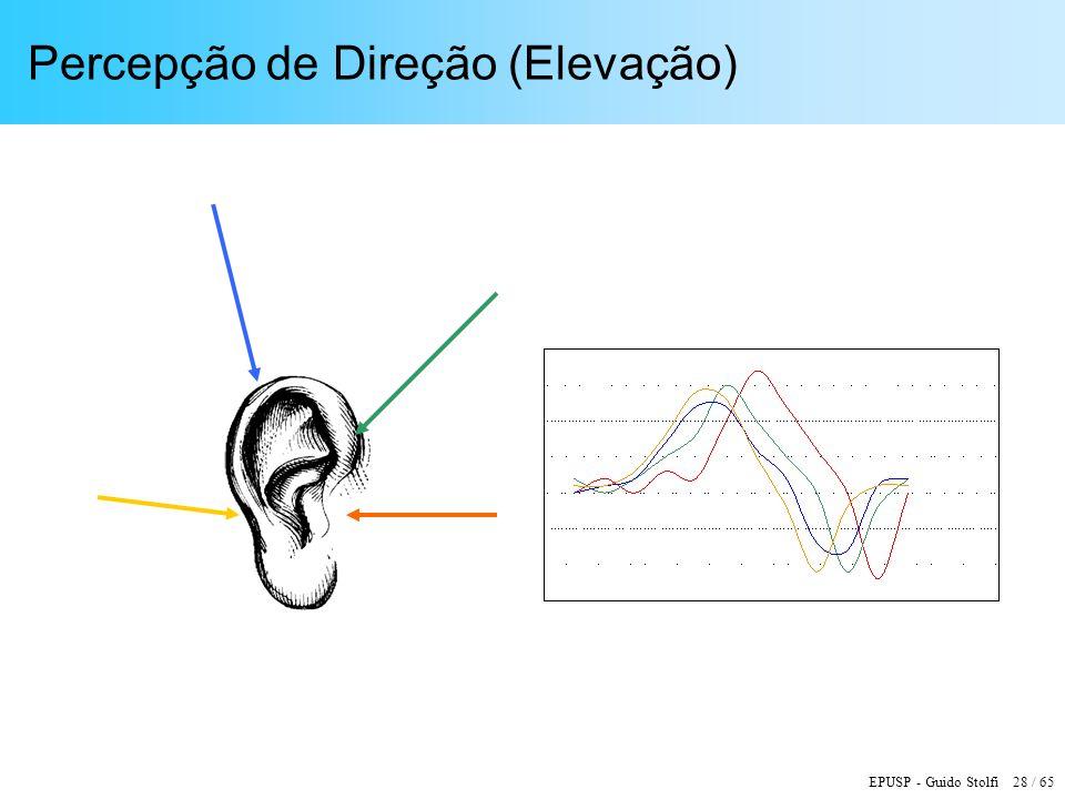 EPUSP - Guido Stolfi 28 / 65 Percepção de Direção (Elevação)
