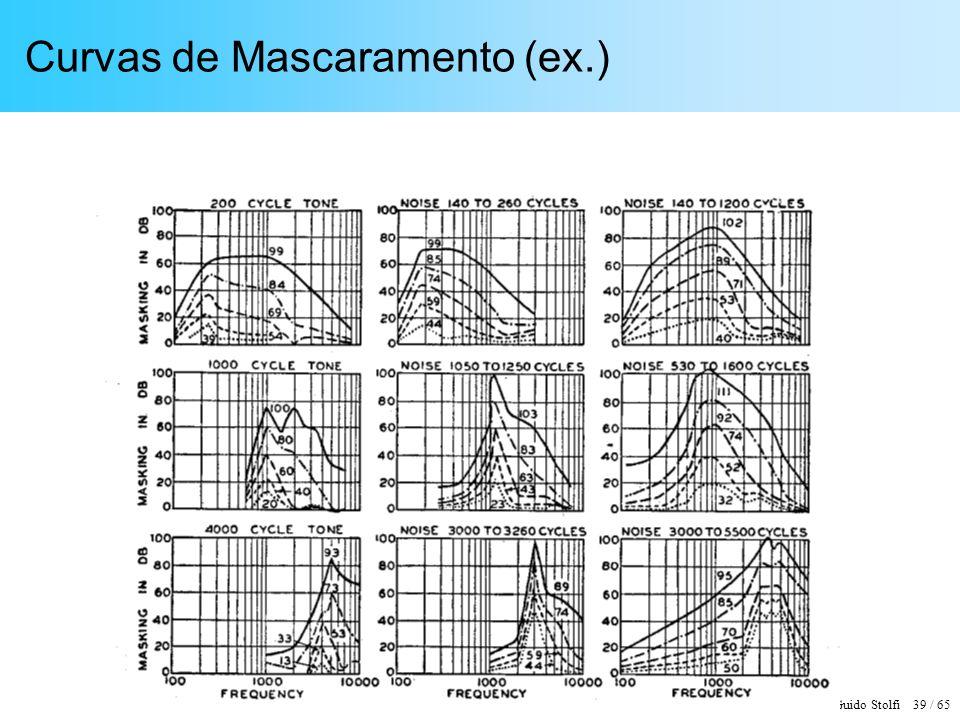 EPUSP - Guido Stolfi 39 / 65 Curvas de Mascaramento (ex.)