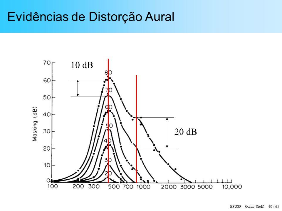 EPUSP - Guido Stolfi 40 / 65 Evidências de Distorção Aural 10 dB 20 dB