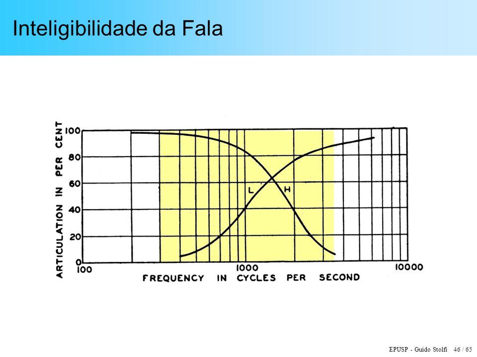 EPUSP - Guido Stolfi 46 / 65 Inteligibilidade da Fala