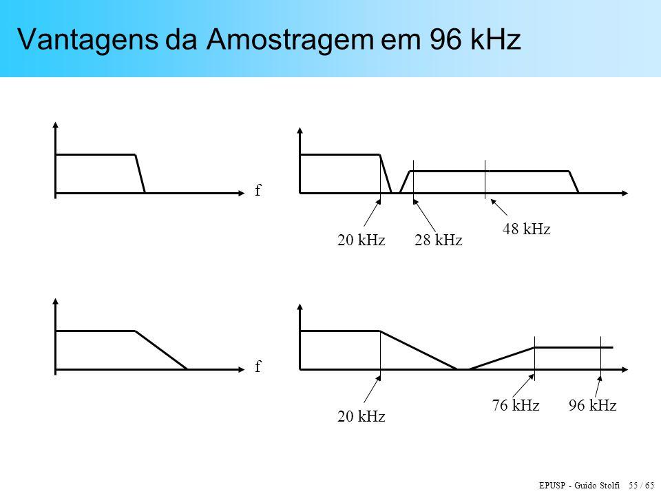 EPUSP - Guido Stolfi 55 / 65 Vantagens da Amostragem em 96 kHz 48 kHz 20 kHz28 kHz f 96 kHz 20 kHz 76 kHz f
