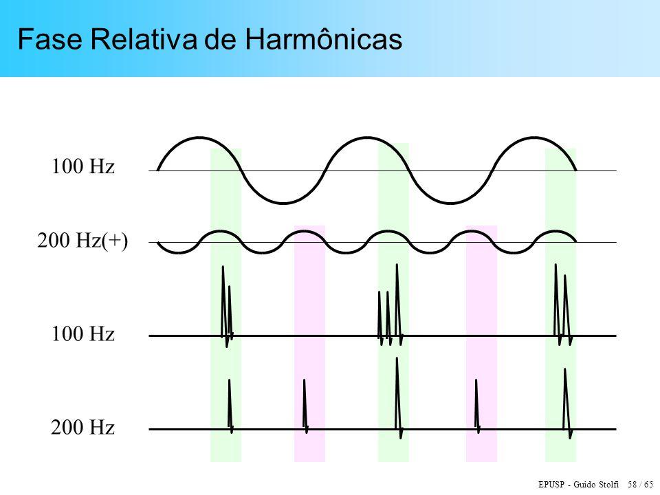 EPUSP - Guido Stolfi 58 / 65 Fase Relativa de Harmônicas 100 Hz 200 Hz(+) 200 Hz