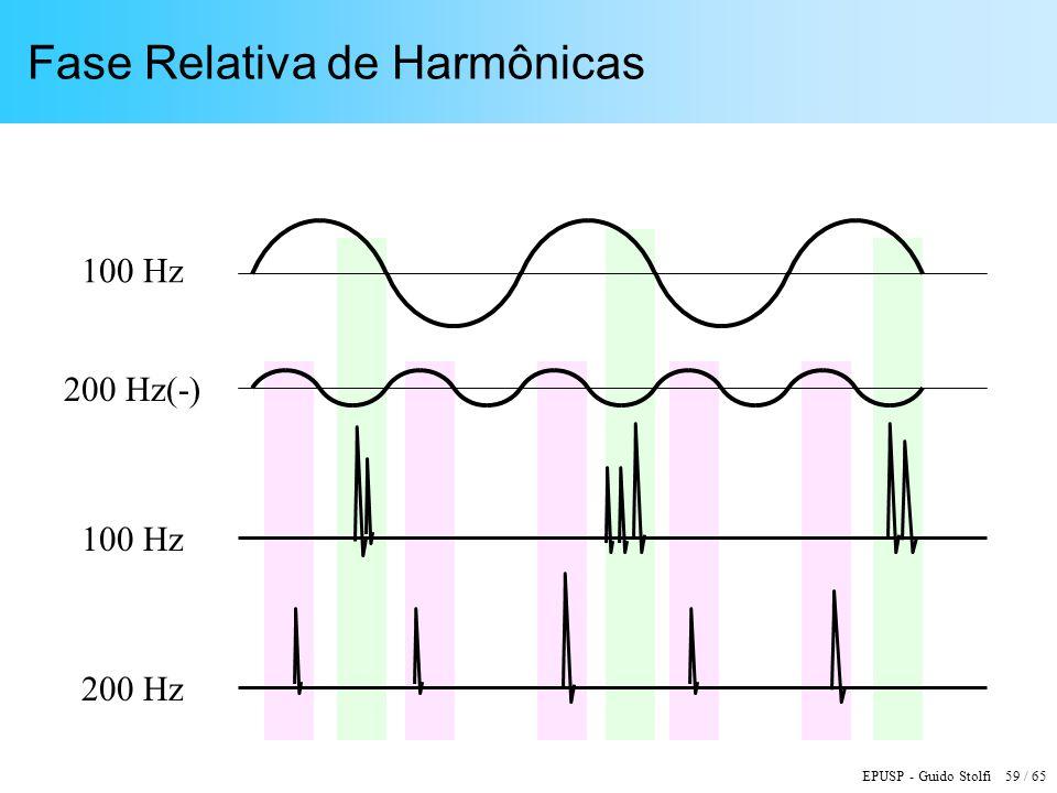 EPUSP - Guido Stolfi 59 / 65 Fase Relativa de Harmônicas 100 Hz 200 Hz(-) 200 Hz