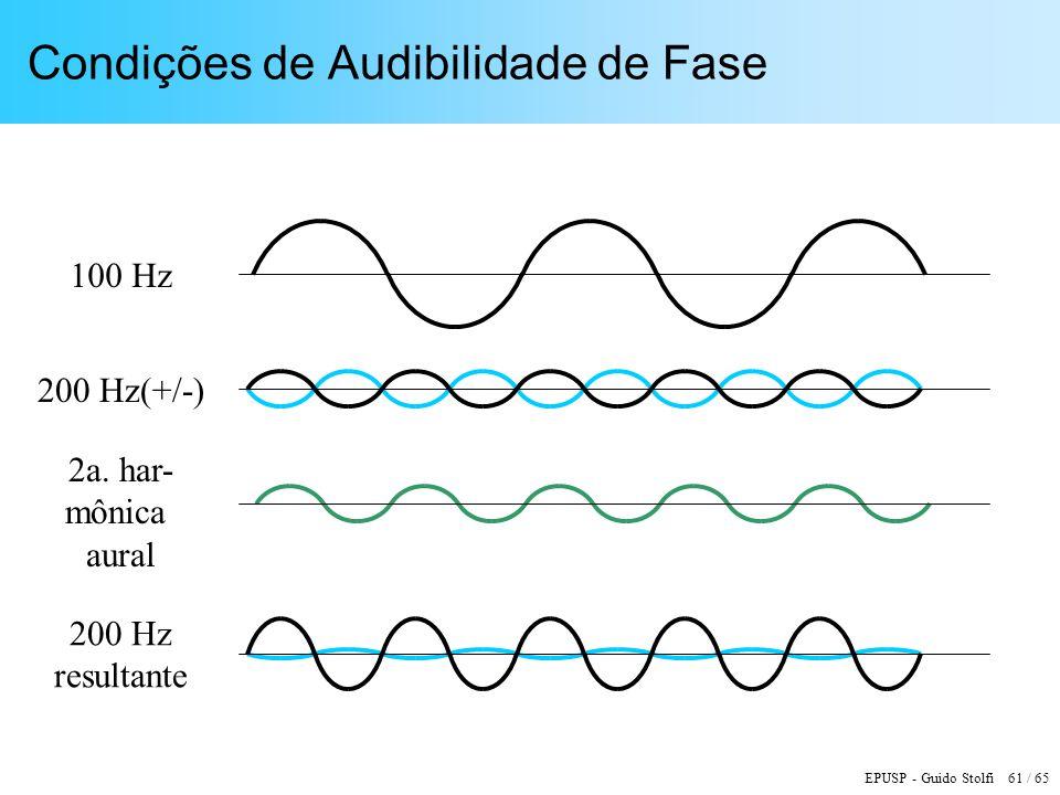 EPUSP - Guido Stolfi 61 / 65 Condições de Audibilidade de Fase 100 Hz 200 Hz(+/-) 2a. har- mônica aural 200 Hz resultante