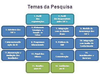 8.Programas Educacionais 9. Práticas de EAD 4. Alinhamento Estratégico e Inserção na Cultura 5.
