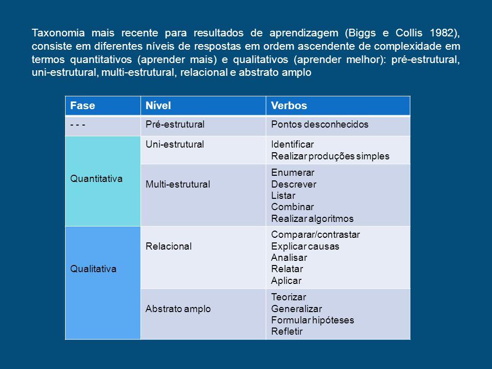Taxonomia mais recente para resultados de aprendizagem (Biggs e Collis 1982), consiste em diferentes níveis de respostas em ordem ascendente de comple