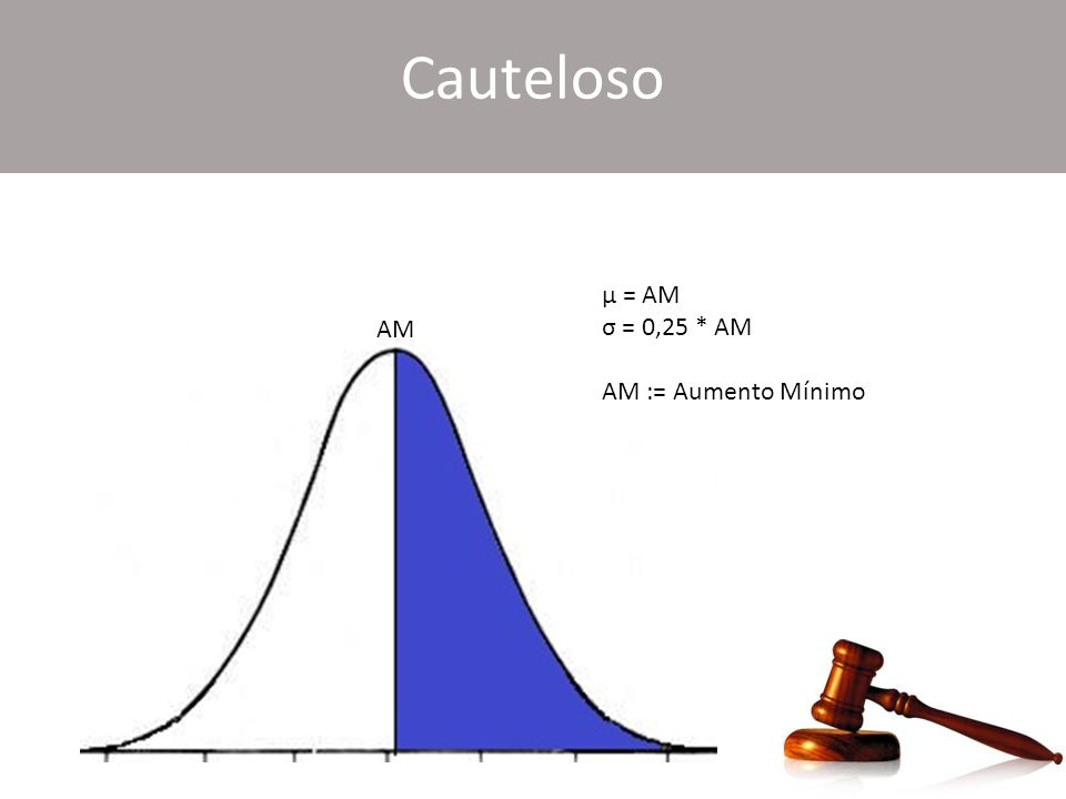 Cauteloso μ = AM σ = 0,25 * AM AM := Aumento Mínimo AM
