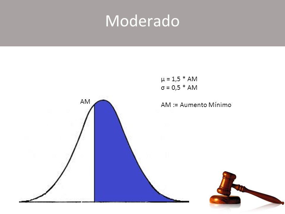 Moderado μ = 1,5 * AM σ = 0,5 * AM AM := Aumento Mínimo AM
