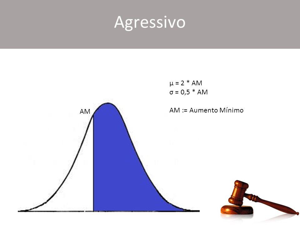 Agressivo μ = 2 * AM σ = 0,5 * AM AM := Aumento Mínimo AM